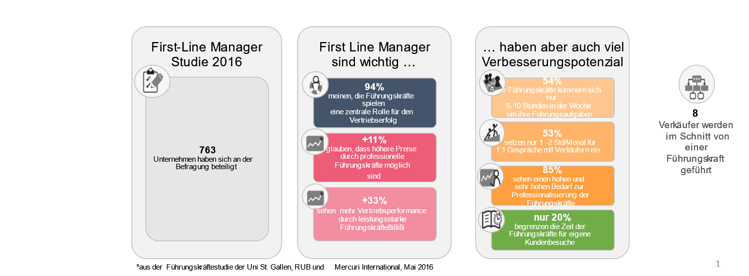 First Line Manager
